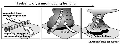 angin puting beliung